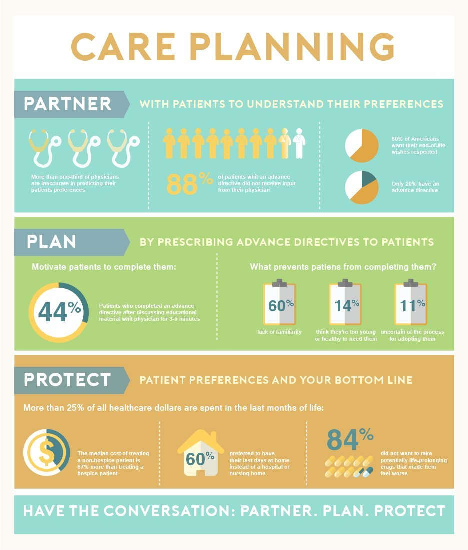infographic_care planning